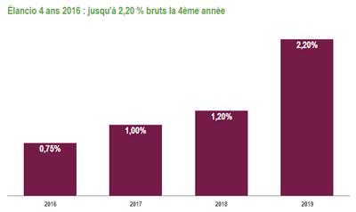Elancio 2016, sur 4 ans, le taux brut annuel ressort à 1.29%