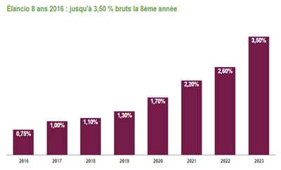 Elancio 2016, sur 8 ans, le taux brut annuel ressort à 1.76%