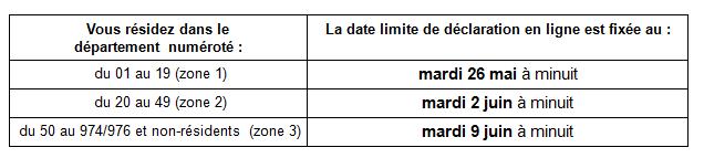 Impôt sur le revenu 2015: Dates limites