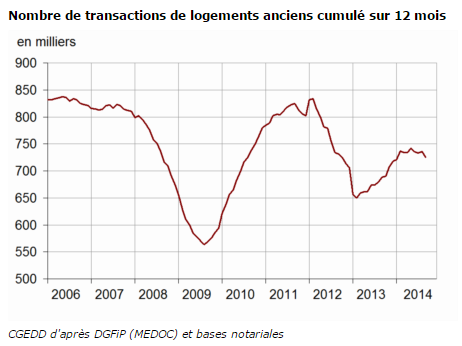 Légère baisse du volume annuel de transactions au troisième trimestre 2014