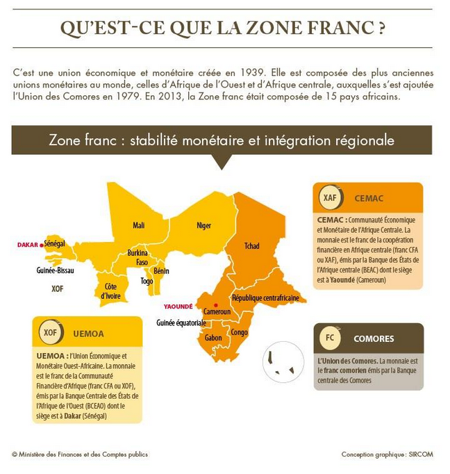 Zone Franc