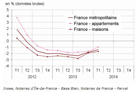 Prix des logements anciens. Source INSEE