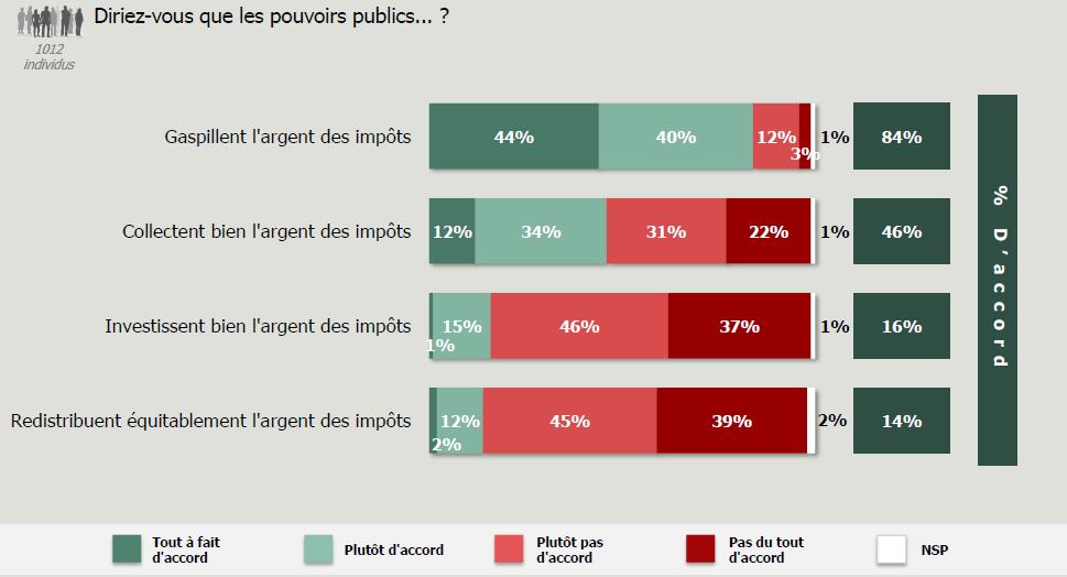 84% pensent que les pouvoir publics gaspillent l'argent des impôts