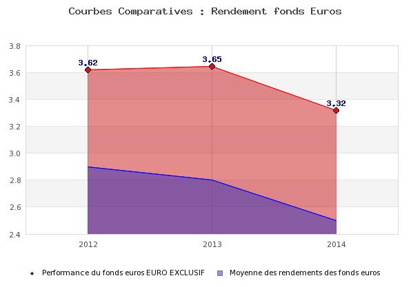 Historique de rendements du fonds euros exclusif Boursorama Banque