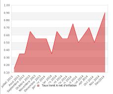 Evolution du rendement réel net d'inflation du livret A depuis 12 mois.