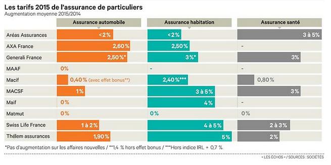 Compilation des hausses des assurances (Source Les Echos)