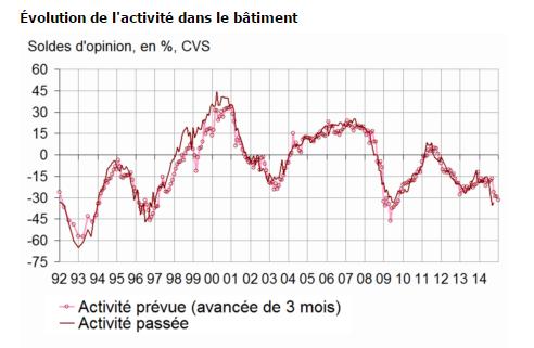 Immobilier: le secteur du bâtiment toujours aussi morose, indice au plus base depuis 1997