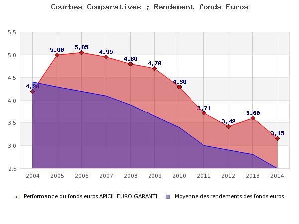 Bourse Direct Vie: Taux 2014 de 3.15%