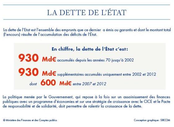 La dette de l'Etat français inquiète plus Bruxelles que Paris