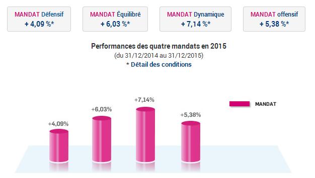 Performances 2015 de la gestion profilée Boursorama Vie: de 4.09% à 7.14%