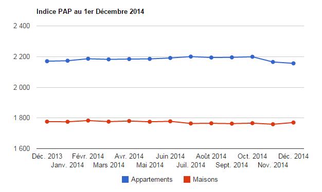 Prix de l'immobilier sur novembre: baisse de -0.42% pour les appartements, hausse de +0.63% pour les maisons