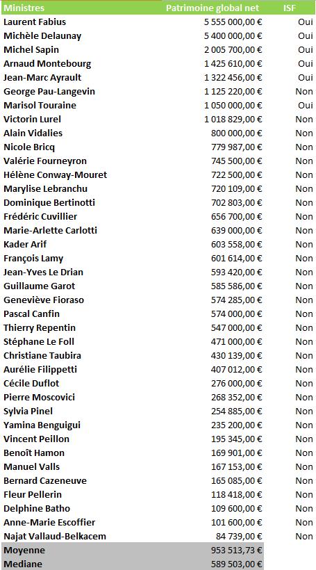 Patrimoine des ministres: 8 millionnaires au gouvernement, une moyenne de patrimoine plus de 4 fois supérieur à celle des Français