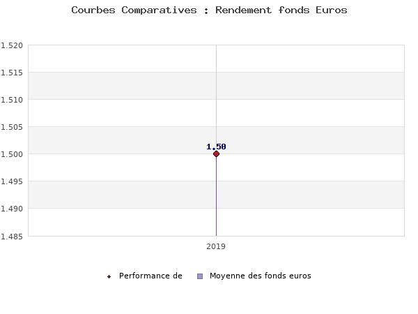 fonds euros , performances comparées à la moyenne des fonds en euros du marché