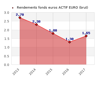 fonds euros ACTIF EURO, performances du fonds euros