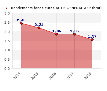 fonds euros ACTIF GENERAL AEP, performances du fonds euros