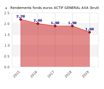 fonds euros ACTIF GENERAL AXA, performances du fonds euros