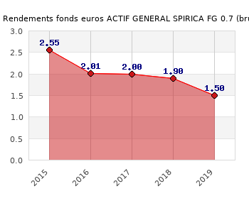 fonds euros ACTIF GENERAL SPIRICA FG 0.7, performances du fonds euros