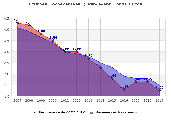 fonds euros ACTIF EURO, performances comparées à la moyenne des fonds en euros du marché