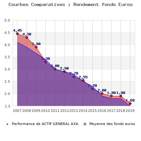 fonds euros ACTIF GENERAL AXA, performances comparées à la moyenne des fonds en euros du marché
