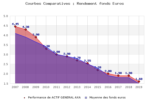 fonds euros ACTIF GENERAL AXA, performances comparées à la moyenne des fonds en euros du marché