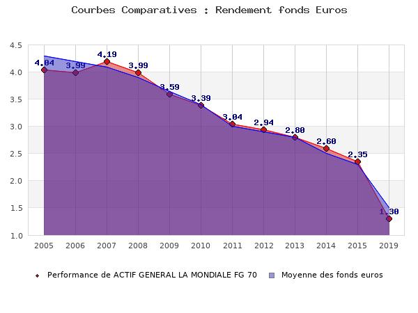 fonds euros ACTIF GENERAL LA MONDIALE FG 70, performances comparées à la moyenne des fonds en euros du marché