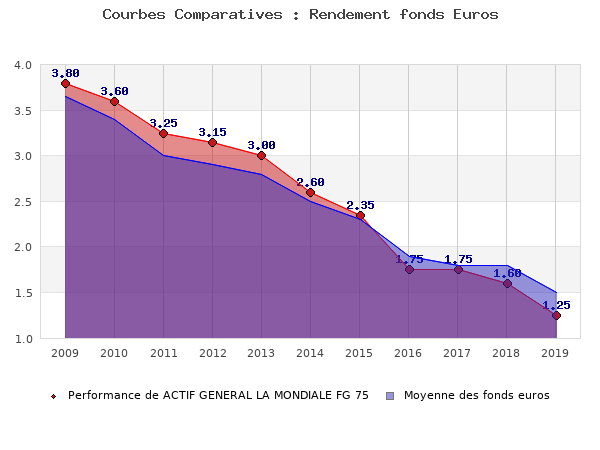 fonds euros ACTIF GENERAL LA MONDIALE FG 75, performances comparées à la moyenne des fonds en euros du marché