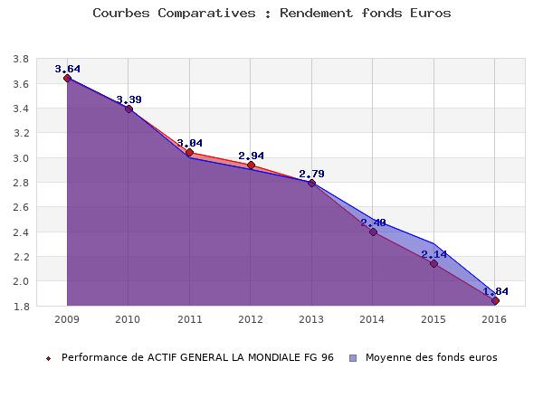 fonds euros ACTIF GENERAL LA MONDIALE FG 96, performances comparées à la moyenne des fonds en euros du marché