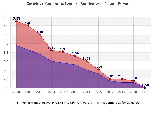 fonds euros ACTIF GENERAL SPIRICA FG 0.7, performances comparées à la moyenne des fonds en euros du marché