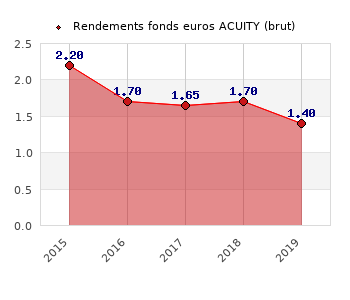 fonds euros ACUITY, performances du fonds euros