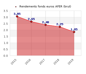 fonds euros AFER, performances du fonds euros