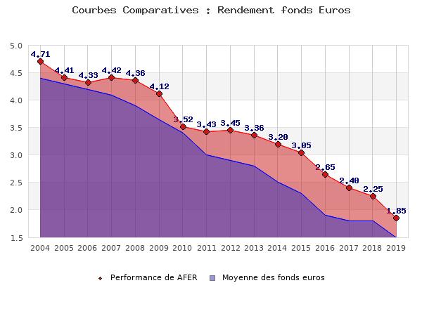 fonds euros AFER, performances comparées à la moyenne des fonds en euros du marché