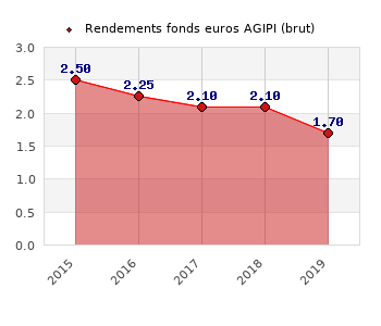 fonds euros AGIPI, performances du fonds euros