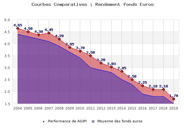 fonds euros AGIPI, performances comparées à la moyenne des fonds en euros du marché