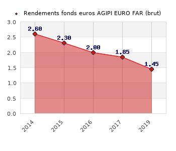 fonds euros AGIPI EURO FAR, performances du fonds euros