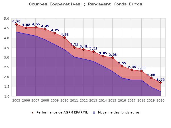 fonds euros AGPM EPARMIL, performances comparées à la moyenne des fonds en euros du marché