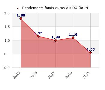 fonds euros AIKIDO, performances du fonds euros