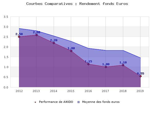 fonds euros AIKIDO, performances comparées à la moyenne des fonds en euros du marché