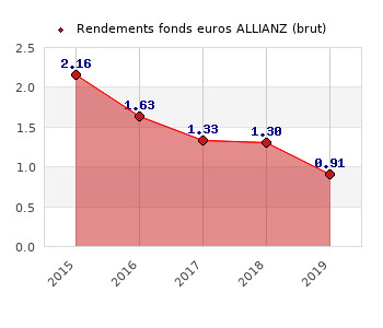 fonds euros ALLIANZ, performances du fonds euros