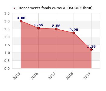 fonds euros ALTISCORE, performances du fonds euros