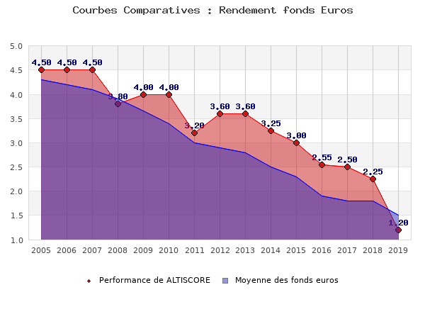 fonds euros ALTISCORE, performances comparées à la moyenne des fonds en euros du marché