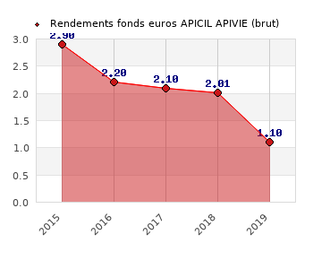 fonds euros APICIL APIVIE, performances du fonds euros