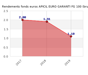 fonds euros APICIL EURO GARANTI FG 100, performances du fonds euros