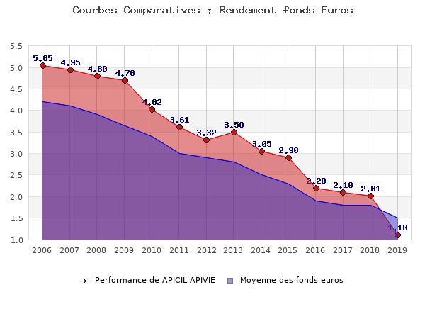 fonds euros APICIL APIVIE, performances comparées à la moyenne des fonds en euros du marché