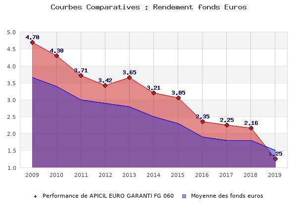 fonds euros APICIL EURO GARANTI FG 060, performances comparées à la moyenne des fonds en euros du marché