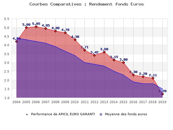 fonds euros APICIL EURO GARANTI, performances comparées à la moyenne des fonds en euros du marché
