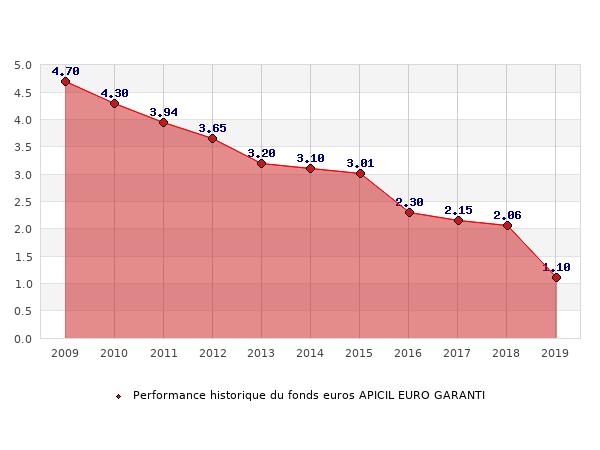 fonds euros APICIL EURO GARANTI, performances du fonds euros