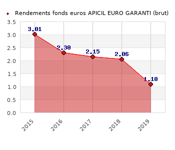 fonds euros APICIL EURO GARANTI, performances du fonds euros