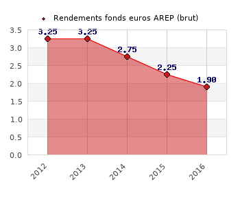 fonds euros AREP, performances du fonds euros