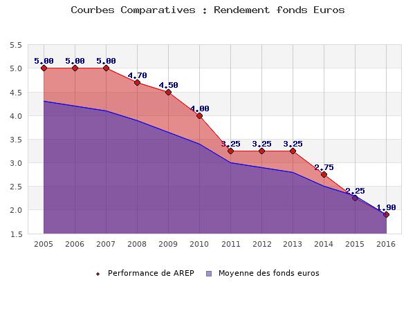 fonds euros AREP, performances comparées à la moyenne des fonds en euros du marché