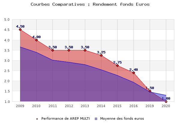 fonds euros AREP MULTI, performances comparées à la moyenne des fonds en euros du marché